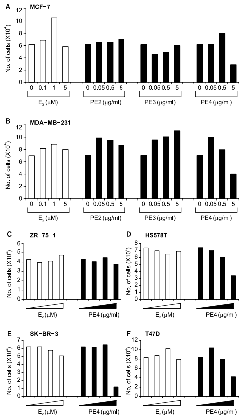 Cytotoxic effects of PE2,PE3, and PE4 on breast cancer cells