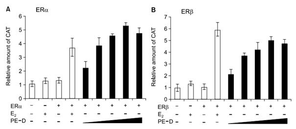 ER agonist effect of Sub PE-D