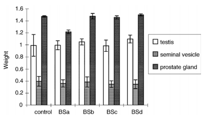 Effect of the B. superba drug suspension given