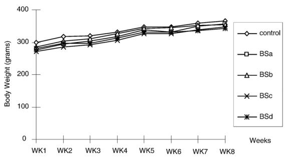 Effect of the B. superba drug suspension