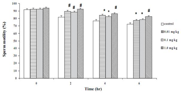 Figure 1 Effects of Butea