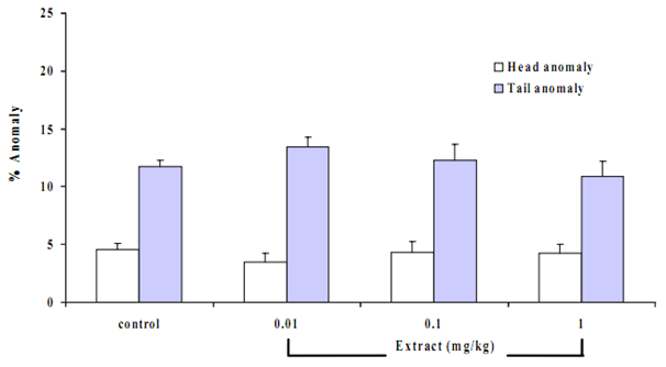 Figure 5 Effects of B. superba